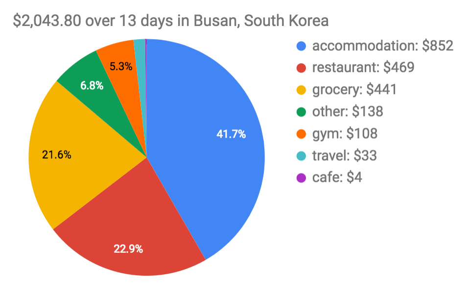 Budget for a trip to Busan over 13 days