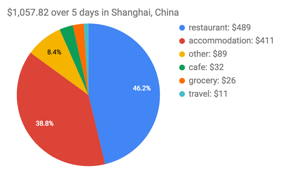 budget over 5 days in Shanghai