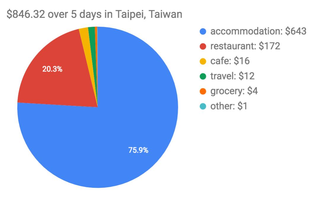 Trip to Taipei, Taiwan Expenses