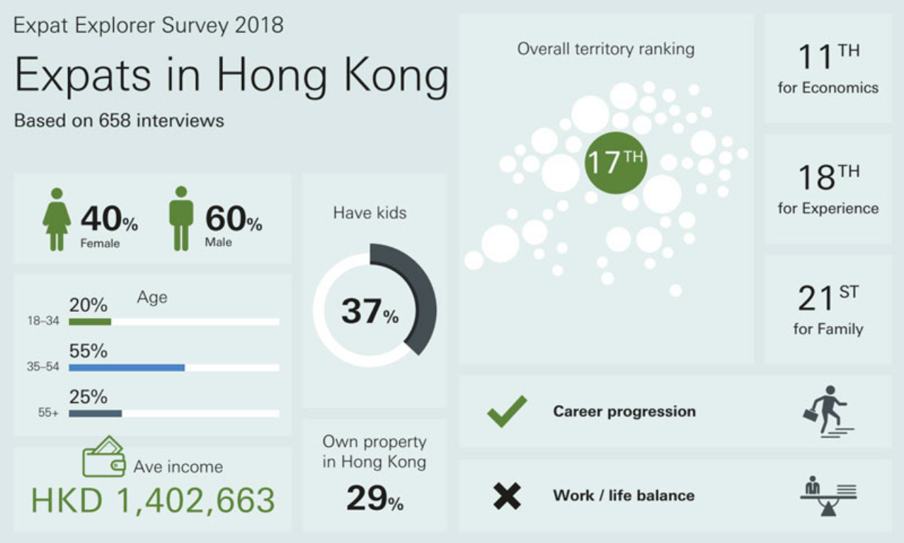 Hong Kong Expat Stats