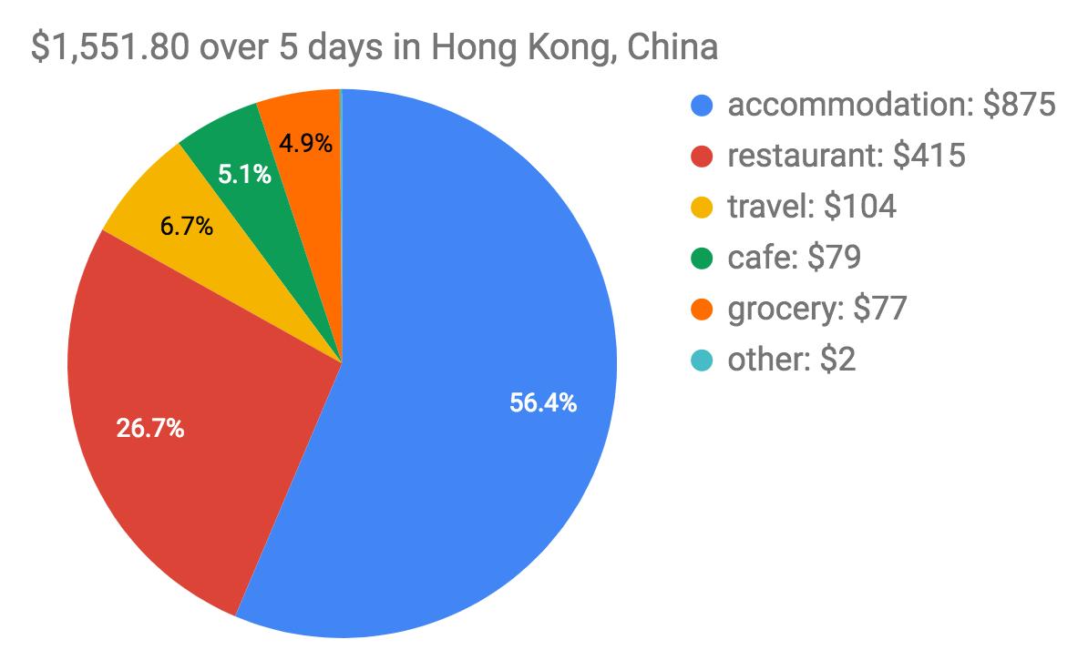 Hong Kong trip expenses