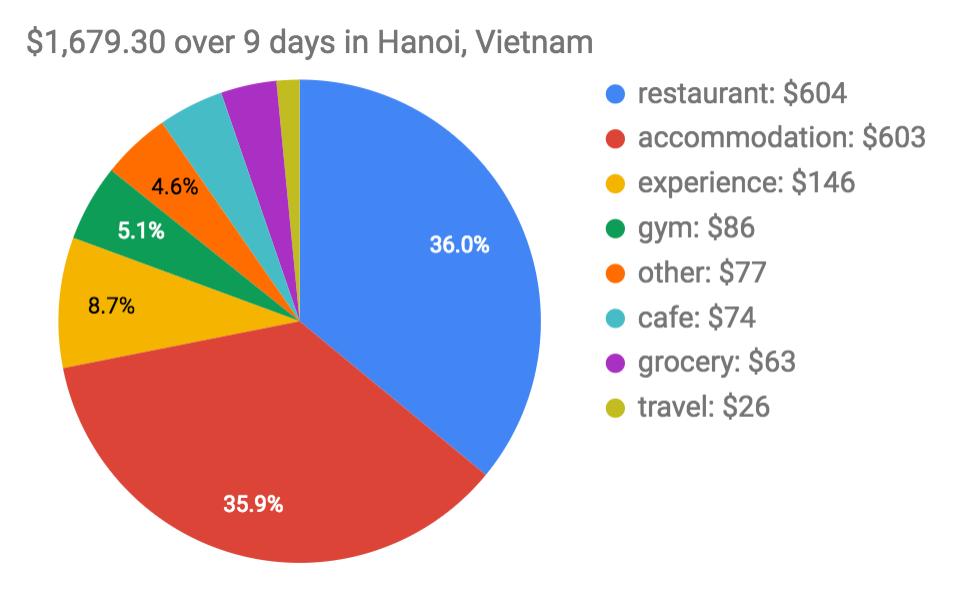 Hanoi trip expenses