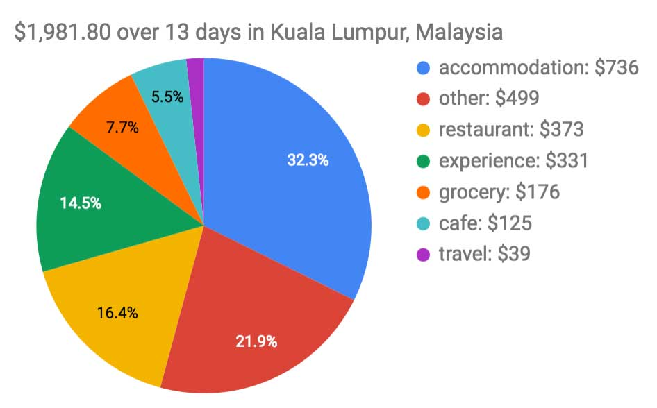 Kuala Lumpur Budget Trip