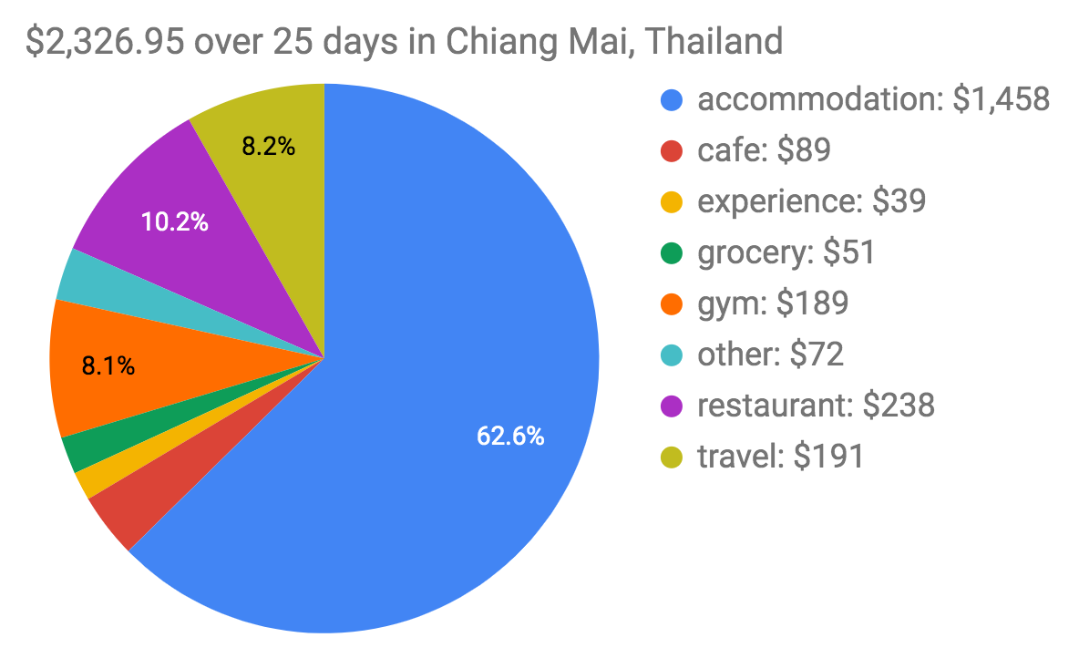 Chiang Mai Trip Expenses