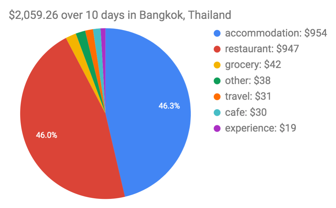 Bangkok Expenses Trip