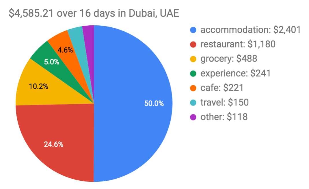 Dubai Trip Expenses