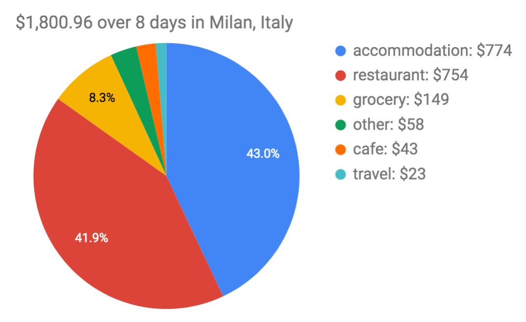 Milan Trip Expenses